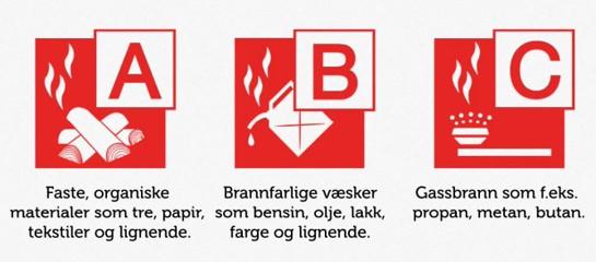 bildet viser brannklassene a, b og c